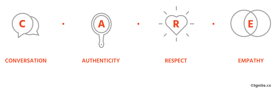 C.A.R.E. Ignite - Conversation - Authenticity - Respect - Empathy